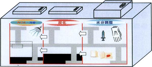 3槽構造+撹拌機能でキッチリ炭化